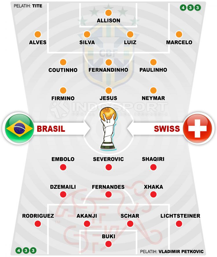 Susunan Pemain Brasil vs Swiss Copyright: Indosport.com