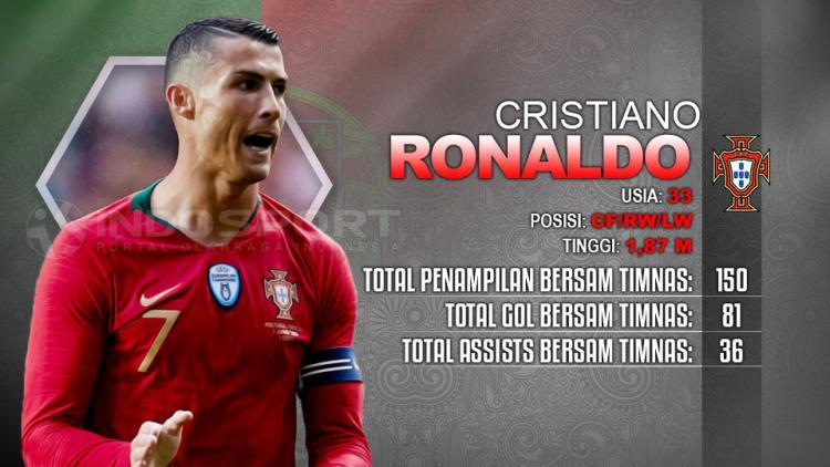 Cristiano Ronaldo Portugal vs Spanyol. Copyright: INDOSPORT