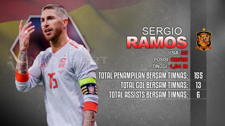Sergio Ramos Portugal vs Spanyol. Copyright: INDOSPORT