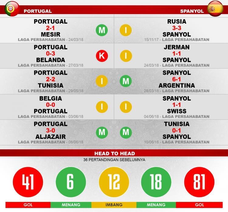 Portugal vs Spanyol Lima Laga Terakhir. Copyright: INDOSPORT