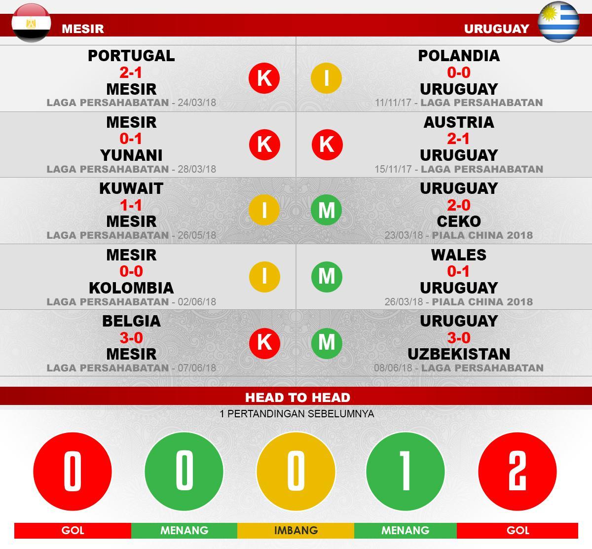 Mesir vs Uruguay Lima Laga Terakhir. Copyright: INDOSPORT