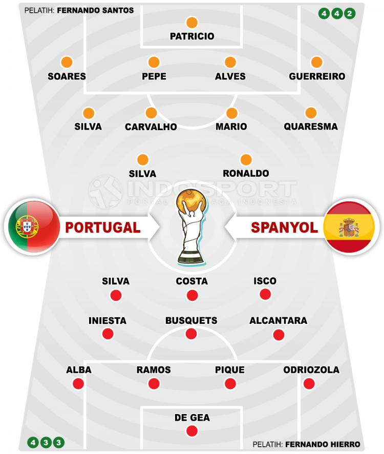 Susunan Pemain Portugal vs Spanyol. Copyright: INDOSPORT