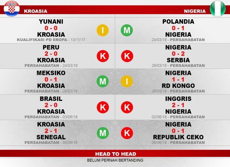 Kroasia vs Nigeria. Copyright: INDOSPORT