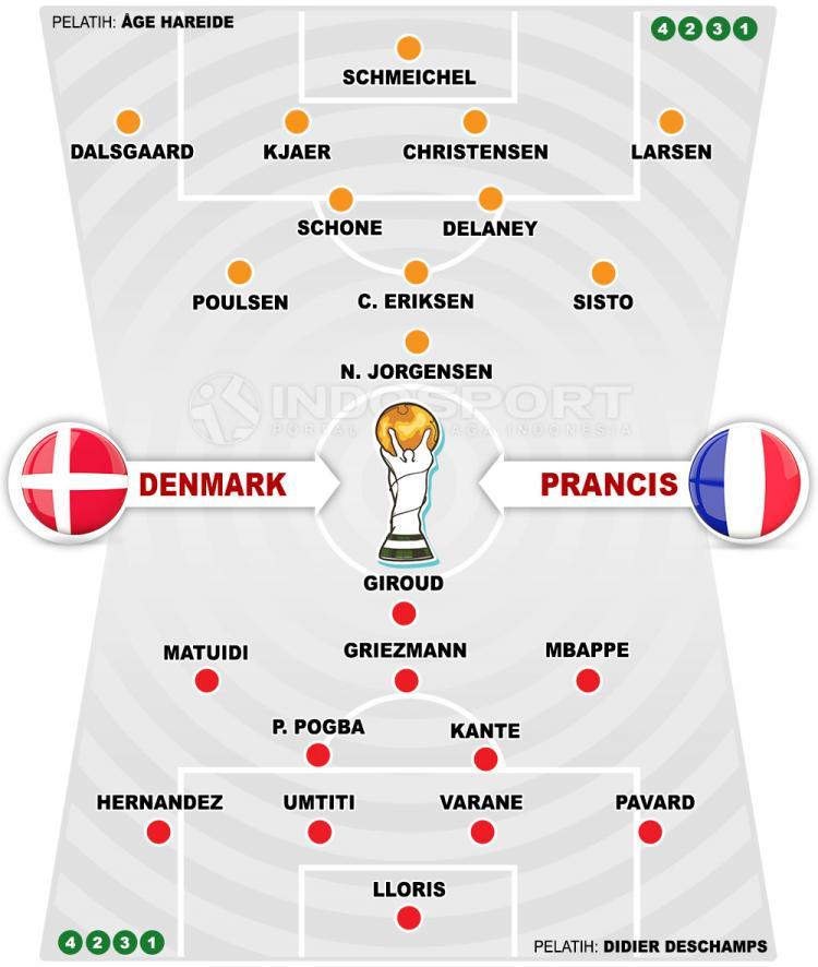 Prediksi Pertandingan Piala Dunia 2018: Denmark vs Prancis ...