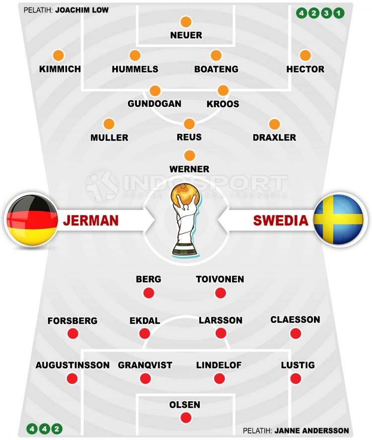 Jerman vs Swedia Copyright: Indosport.com