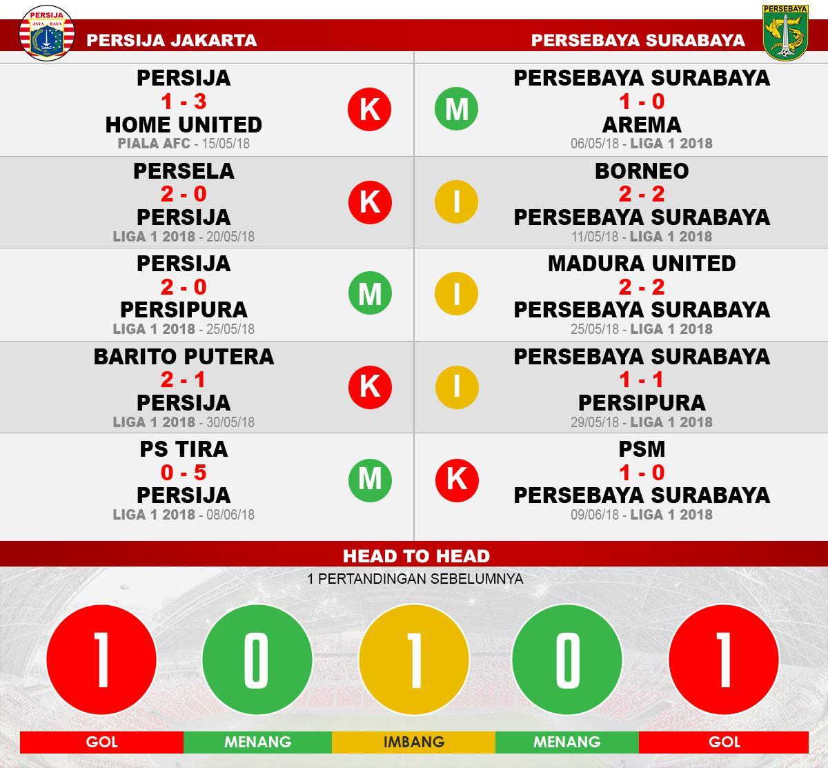 Persija vs Persebaya Copyright: Indosport.com