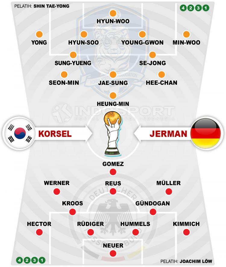 Susunan Pemain Korea Selatan vs Jerman Copyright: Indosport.com