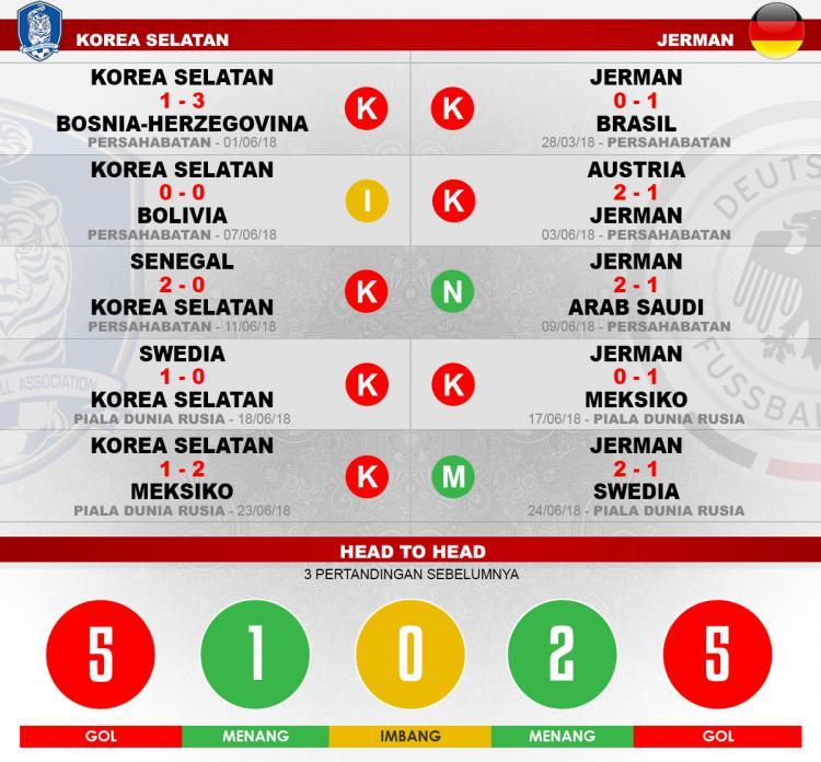 Head to head Korea Selatan vs Jerman Copyright: Indosport.com