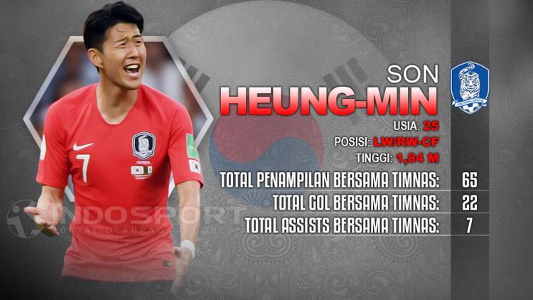 Player To Watch Son Heung-Min (Korsel) Copyright: Indosport.com
