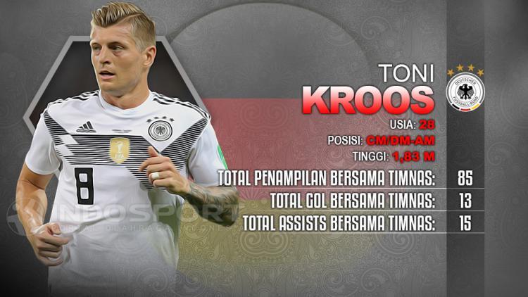 Player To Watch Toni Kroos (Jerman) Copyright: Indosport.com