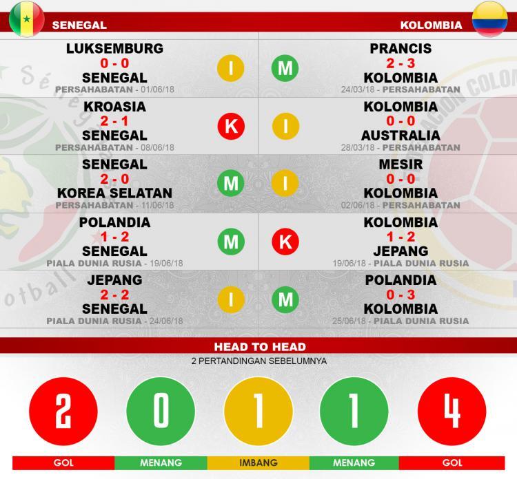 Head to head Senegal vs Kolombia Copyright: Indosport.com