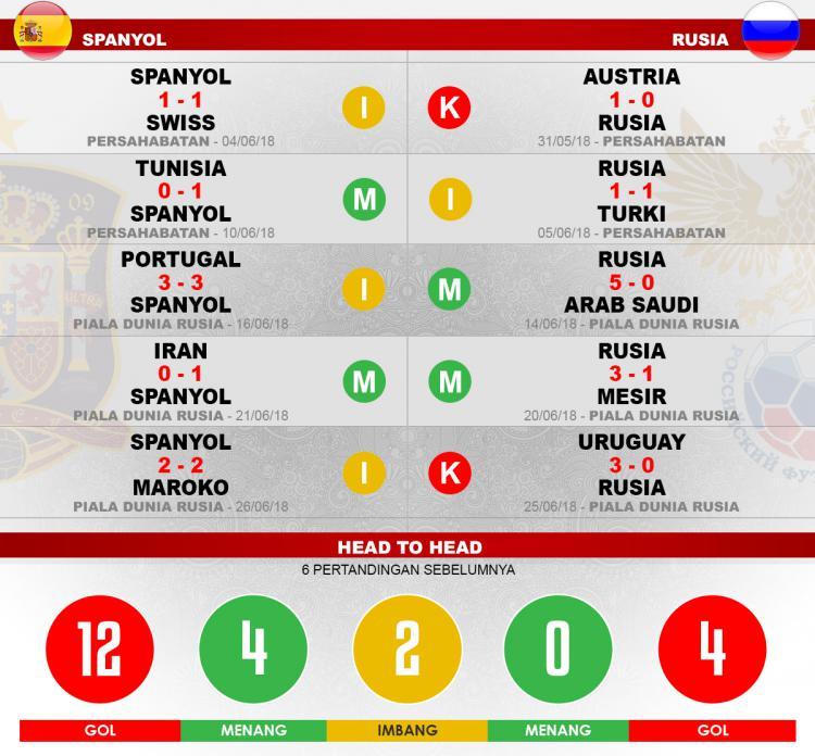 Head to head Spanyol vs Rusia Copyright: Indosport.com