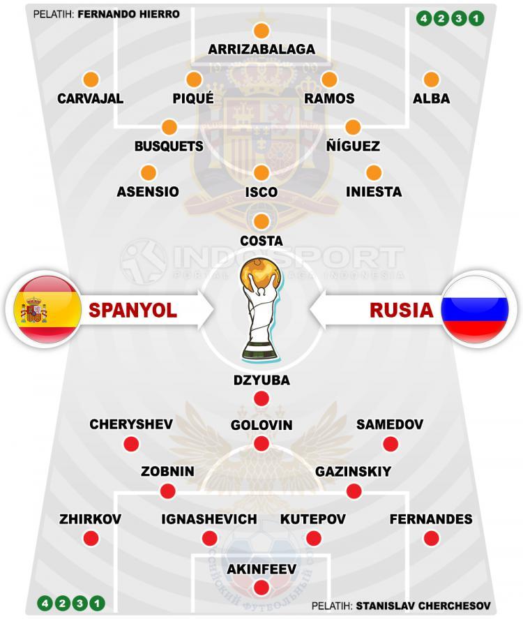 Susunan Pemain Spanyol vs Rusia Copyright: Indosport.com