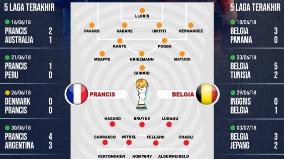 Prancis vs Belgia Susunan Pemain dan Lima Laga Terakhir. Copyright: INDOSPORT