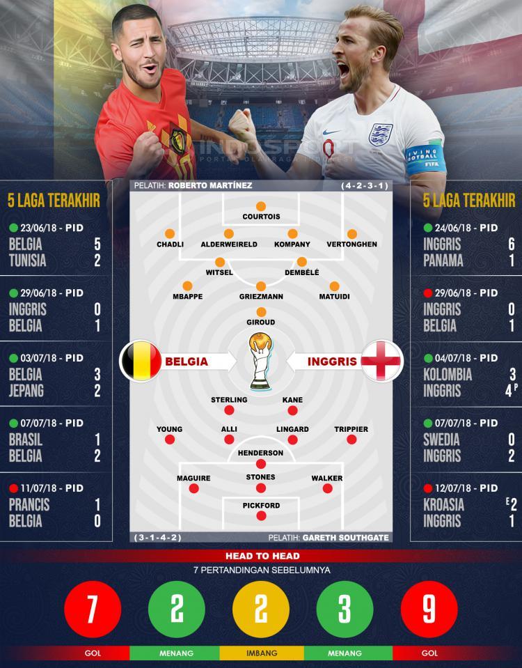 Belgia vs Inggris (Susunan Pemain dan Lima Laga Terakhir) Copyright: Indosport.com