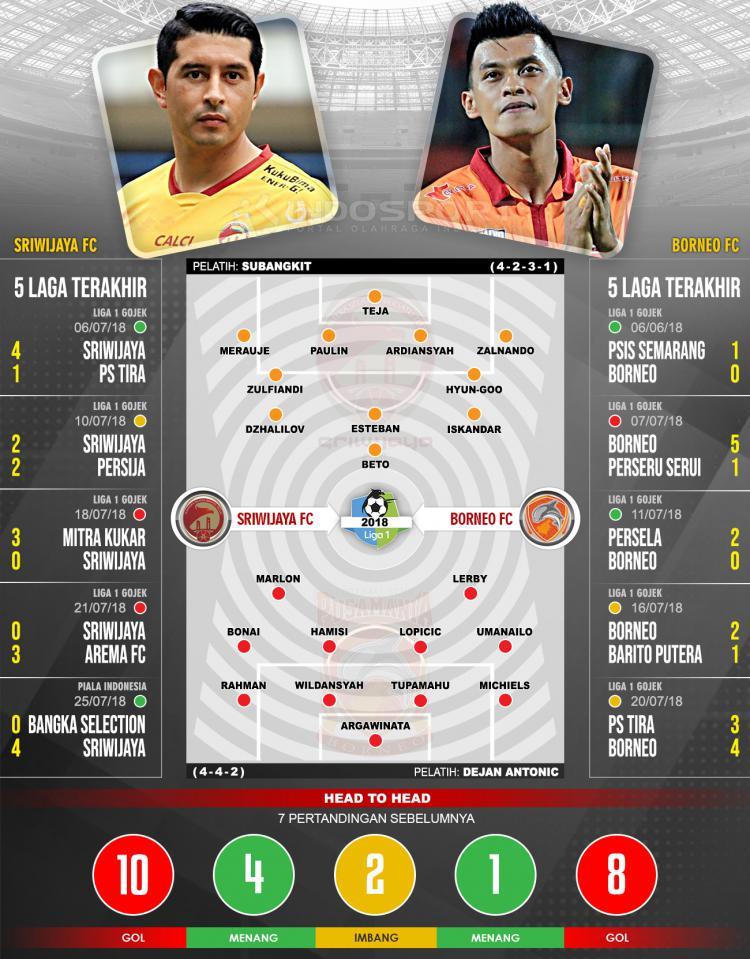 Sriwijaya FC vs Borneo FC (Susunan Pemain dan Lima Laga Terakhir) Copyright: Indosport.com