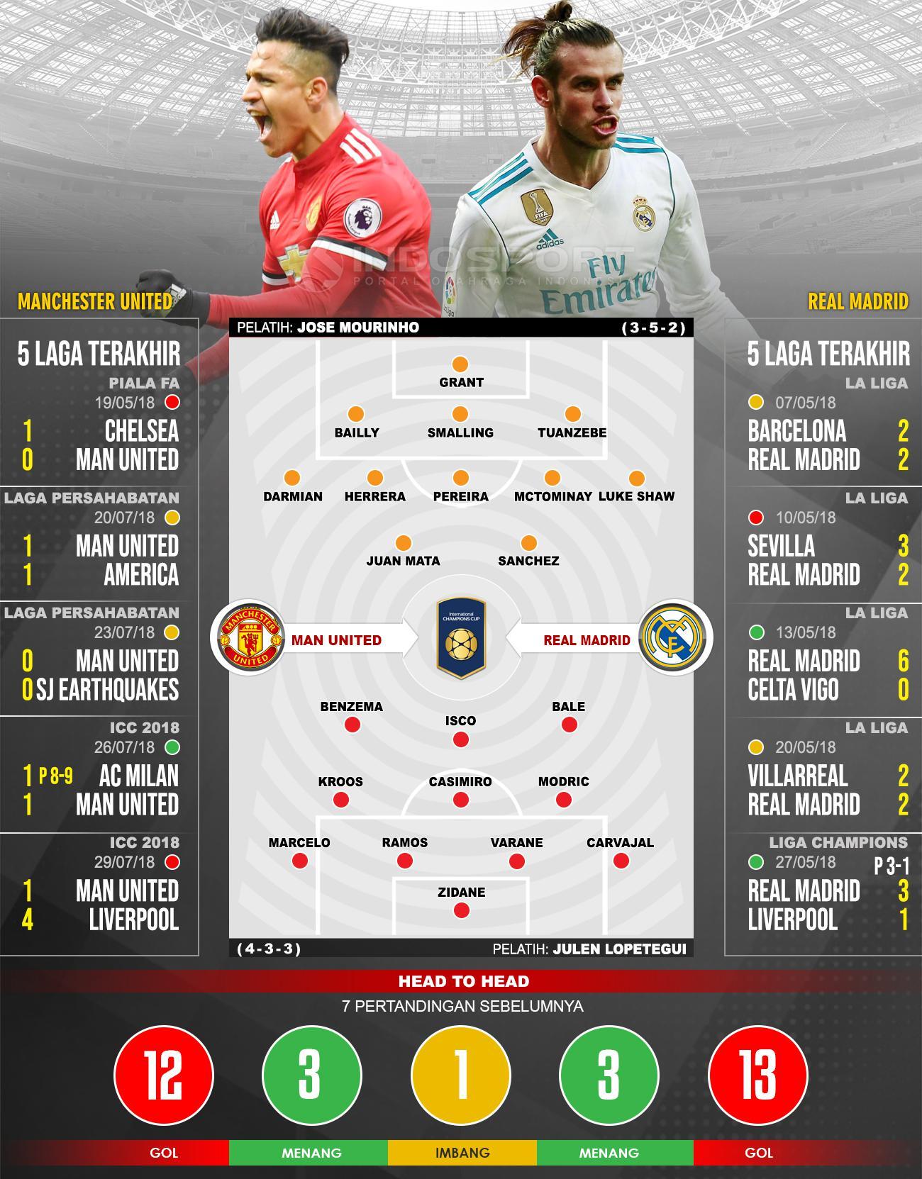 Prediksi Pertandingan ICC 2018 Man United Vs Real Madrid