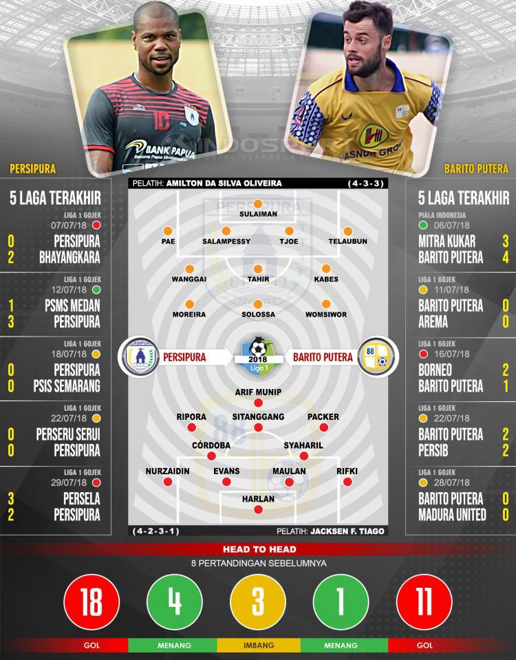 Persipura Jayapura vs Barito Putera (Susunan Pemain dan Lima Laga Terakhir) Copyright: Indosport.com