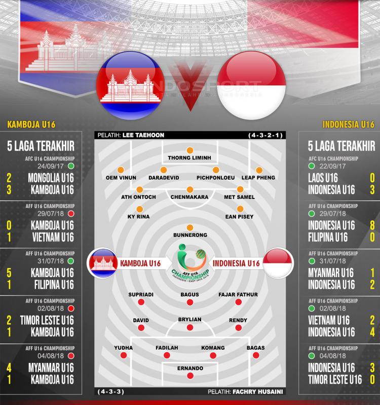 Kamboja vs Indonesia U16 (Susunan Pemain dan Lima Laga Terakhir). Copyright: INDOSPORT