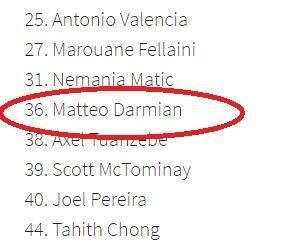 Nomor punggung Matteo Darmian telah dicantumkan dalam skuat Man United musim ini. Copyright: The Sun