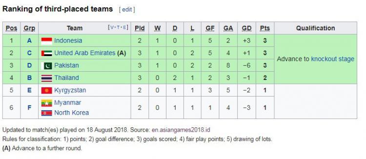 Klasemen posisi tiga terbaik cabang Sepakbola Asian Games 2018