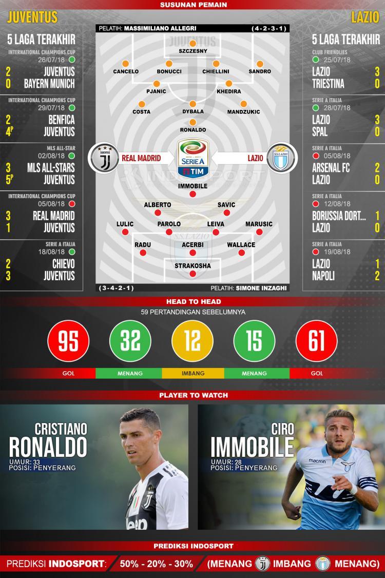 Juventus vs Lazio (Susunan Pemain - Lima Laga Terakhir - Player to Watch - Prediksi Indosport). Copyright: Indosport.com
