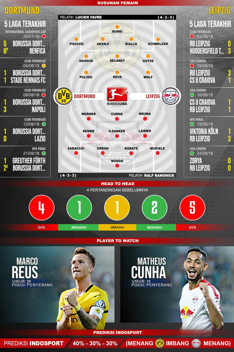 Borussia Dortmund vs RB Leipzig (Susunan Pemain - Lima Laga Terakhir - Player to Watch - Prediksi Indosport) Copyright: Indosport.com