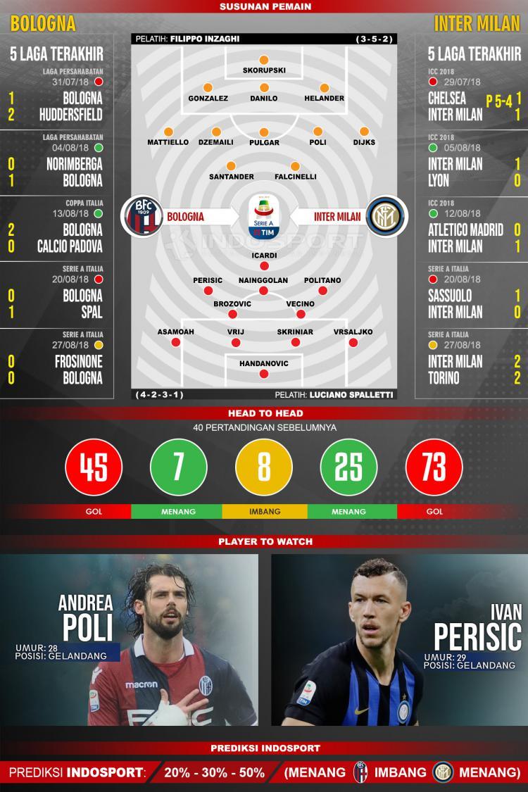 Bologna vs Inter Milan (Susunan Pemain - Lima Laga Terakhir - Player to Watch - Prediksi Indosport). Copyright: INDOSPORT