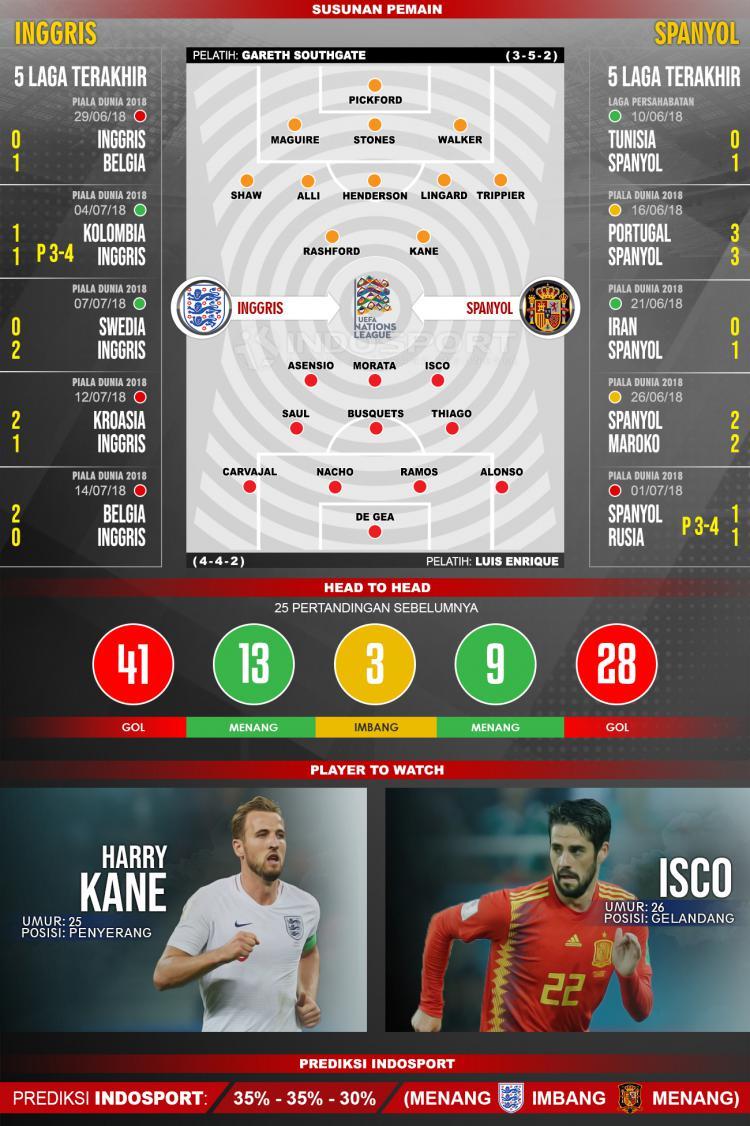 Inggris vs Spanyol (Susunan Pemain - Lima Laga Terakhir - Player to Watch - Prediksi Indosport). Copyright: INDOSPORT