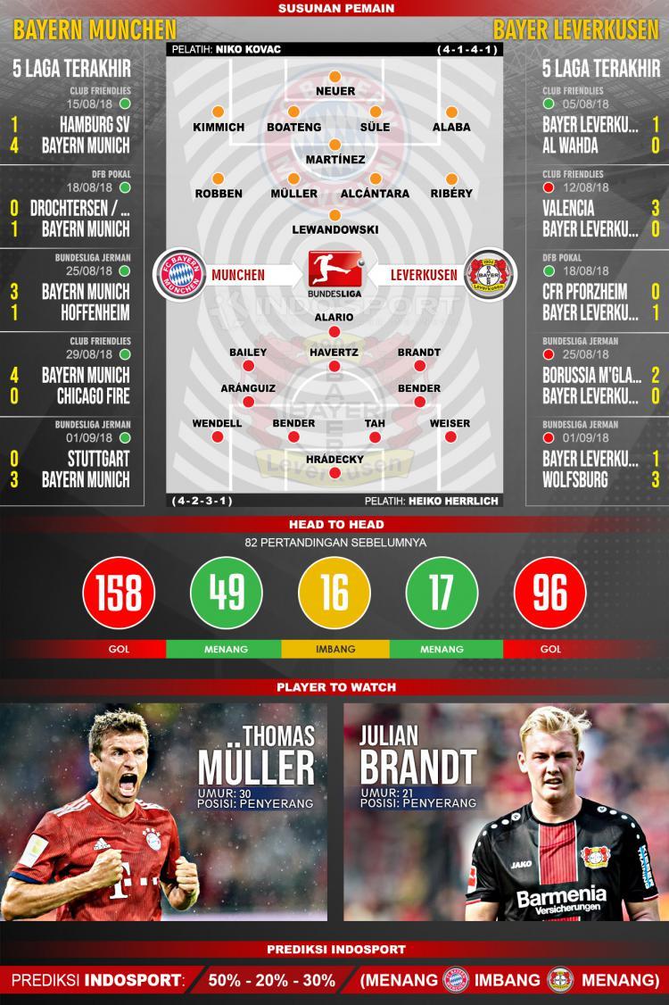 Bayern Munchen vs Bayer Leverkusen (Susunan Pemain - Lima Laga Terakhir - Player to Watch - Prediksi Indosport) Copyright: Indosport.com