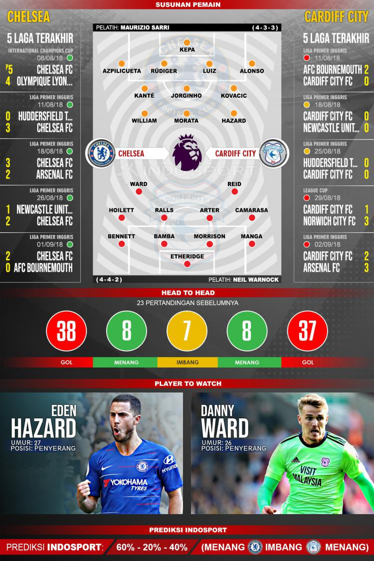 Chelsea vs Cardiff City (Susunan Pemain - Lima Laga Terakhir - Player to Watch - Prediksi Indosport) Copyright: Indosport.com
