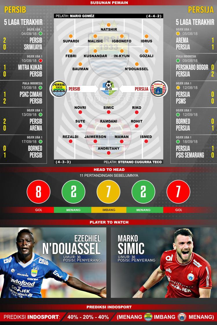Persib Bandung vs Persija Jakarta (Susunan Pemain - Lima Laga Terakhir - Player to Watch - Prediksi Indosport) Copyright: Indosport.com