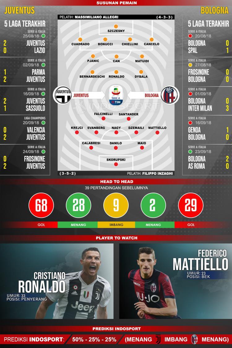 Juventus vs Bologna (Susunan Pemain - Lima Laga Terakhir - Player to Watch - Prediksi Indosport) Copyright: INDOSPORT