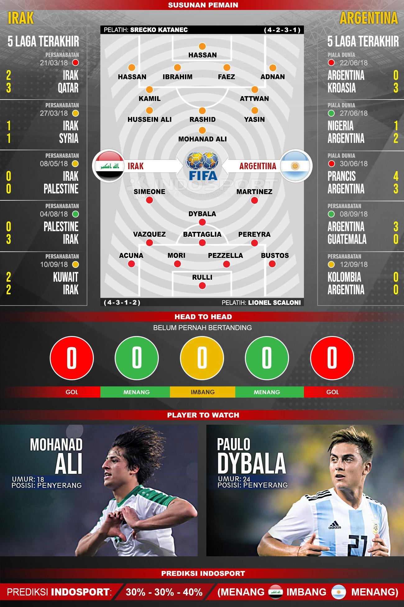 Irak vs Argentina (Susunan Pemain - Lima Laga Terakhir - Player to Watch - Prediksi Indosport). Copyright: Indosport.com