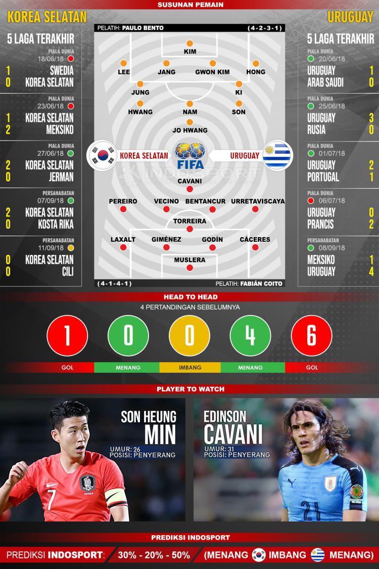 Korea Selatan vs Uruguay (Susunan Pemain - Lima Laga Terakhir - Player to Watch - Prediksi Indosport). Copyright: Indosport.com