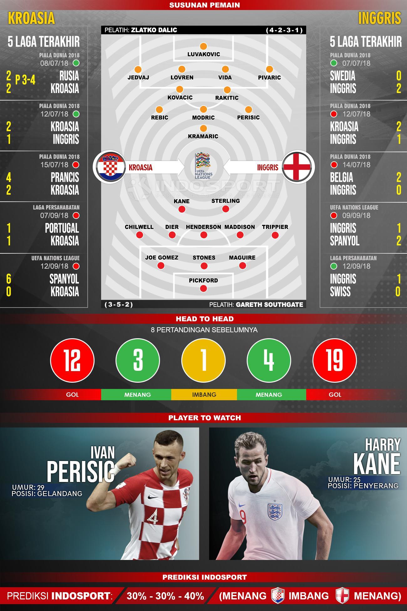 Kroasia vs Inggris (Susunan Pemain - Lima Laga Terakhir - Player to Watch - Prediksi Indosport) Copyright: INDOSPORT