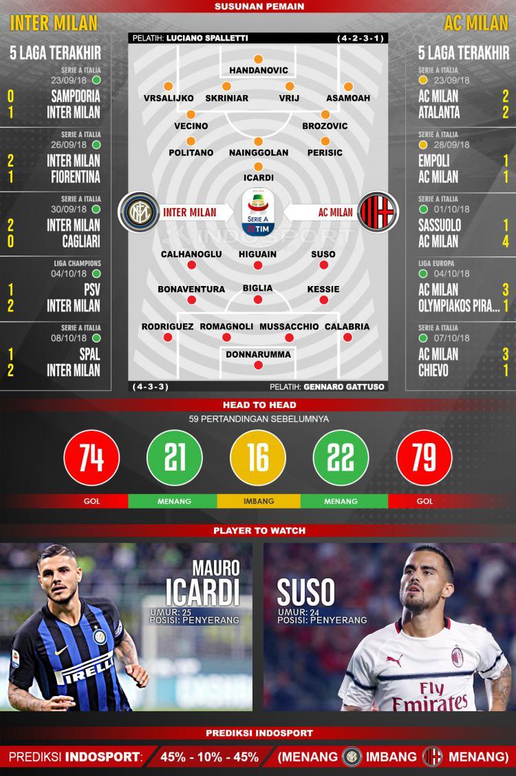 Prediksi susunan pemain Inter Milan vs AC Milan. Copyright: Yuhariyanto/INDOSPORT