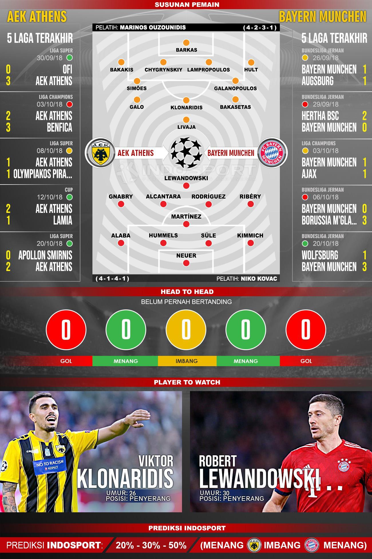 AEK Athens vs Bayern Munchen (Susunan Pemain - Lima Laga Terakhir - Player to Watch - Prediksi Indosport) Copyright: Indosport.com