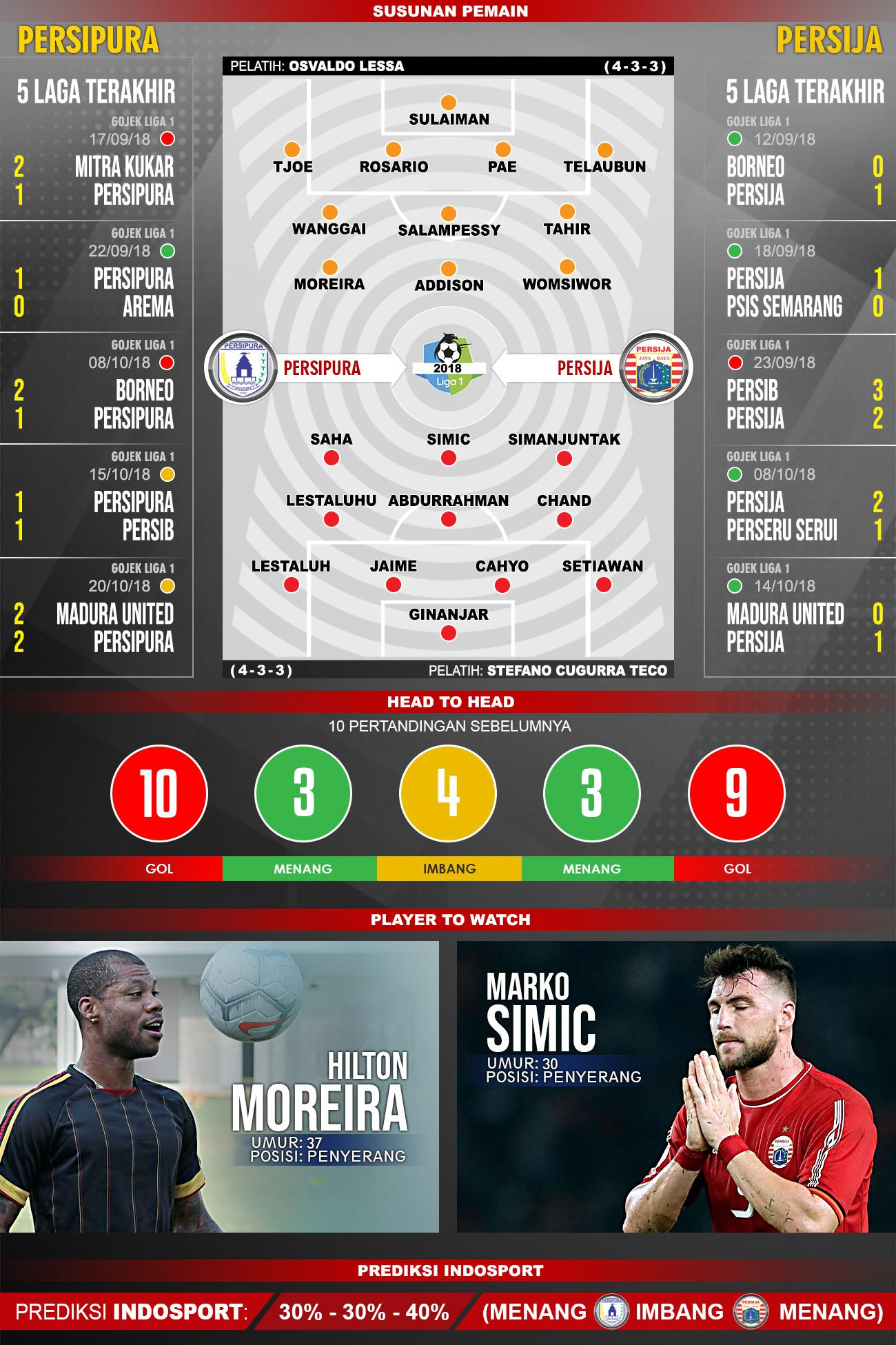 Pertandingan Persipura Jayapura vs Persija Jakarta. Copyright: Indosport.com