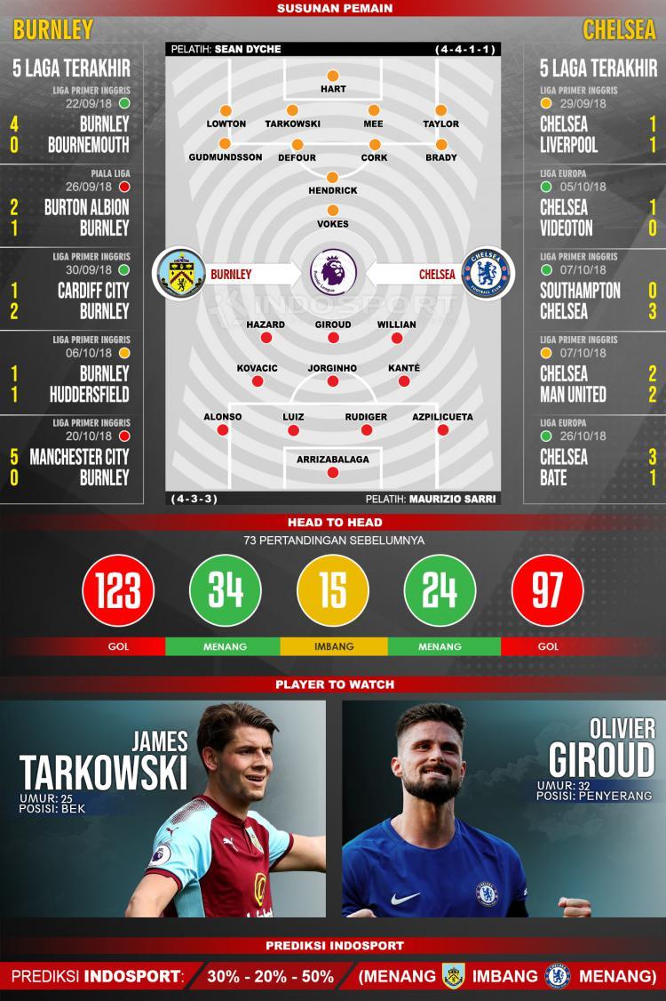 Burnley vs Chelsea (Susunan Pemain - Lima Laga Terakhir - Player to Watch - Prediksi Indosport) Copyright: INDOSPORT