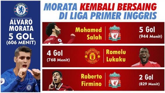 Morata Kembali Bersaing di Liga Primer Inggris Copyright: INDOSPORT
