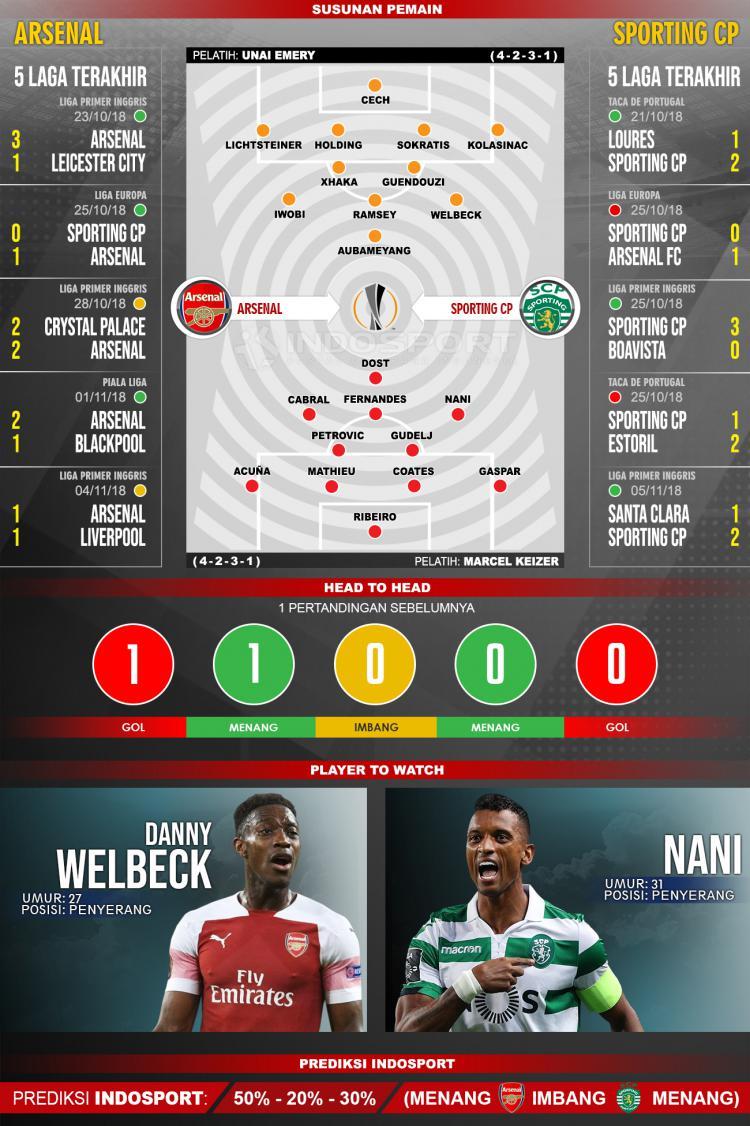 Susunan Pemain dan Lima Laga Terakhir Arsenal vs Sporting CP Copyright: INDOSPORT