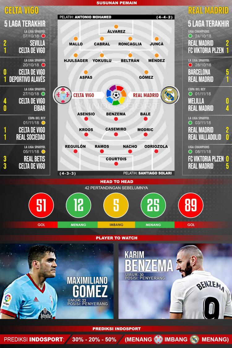 Pertandingan Celta Vigo vs Real Madrid. Copyright: Indosport.com
