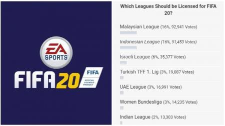 Hasil perolehan suara sementara FIFA 20 yang menunjukkan persaingan antara Malaysia dan Indonesia. - INDOSPORT