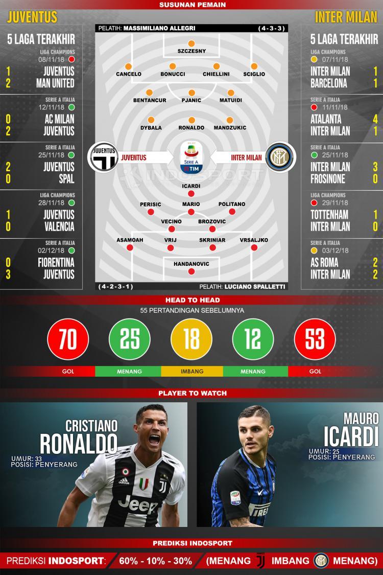 Susunan Pemain dan Lima Laga Terakhir Juventus vs Inter Milan Copyright: INDOSPORT
