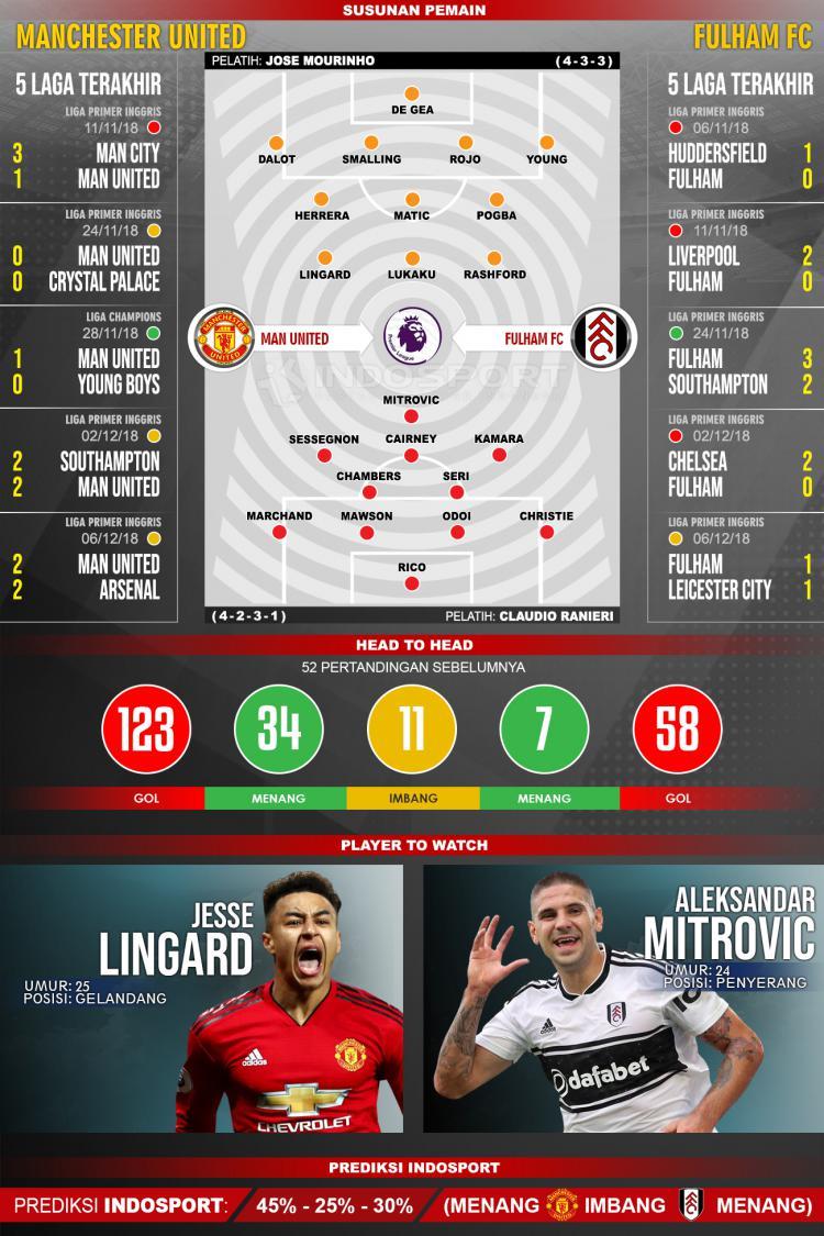 Susunan Pemain dan Lima Laga Terakhir Manchester United vs Fulham Copyright: INDOSPORT