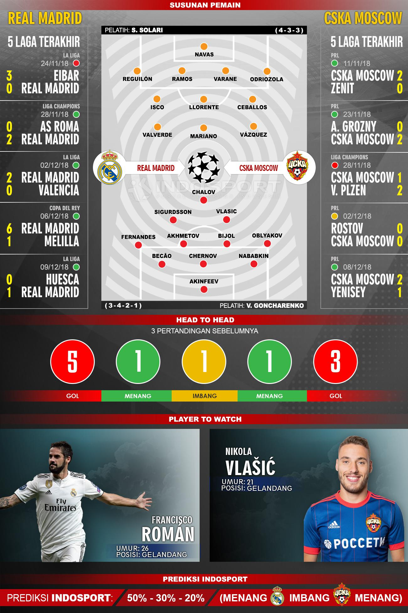 Susunan Pemain dan Lima Laga Terakhir Real Madrid vs CSKA Moscow Copyright: Indosport / Muhammad Fikri Sahara