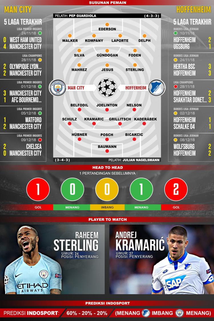 Pertandingan Manchester City vs Hoffenheim. Copyright: Indosport.com