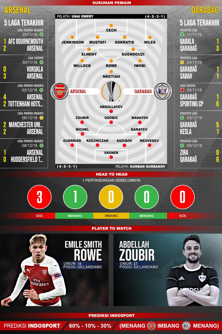 Pertandingan Arsenal vs Qarabag. Copyright: Indosport.com