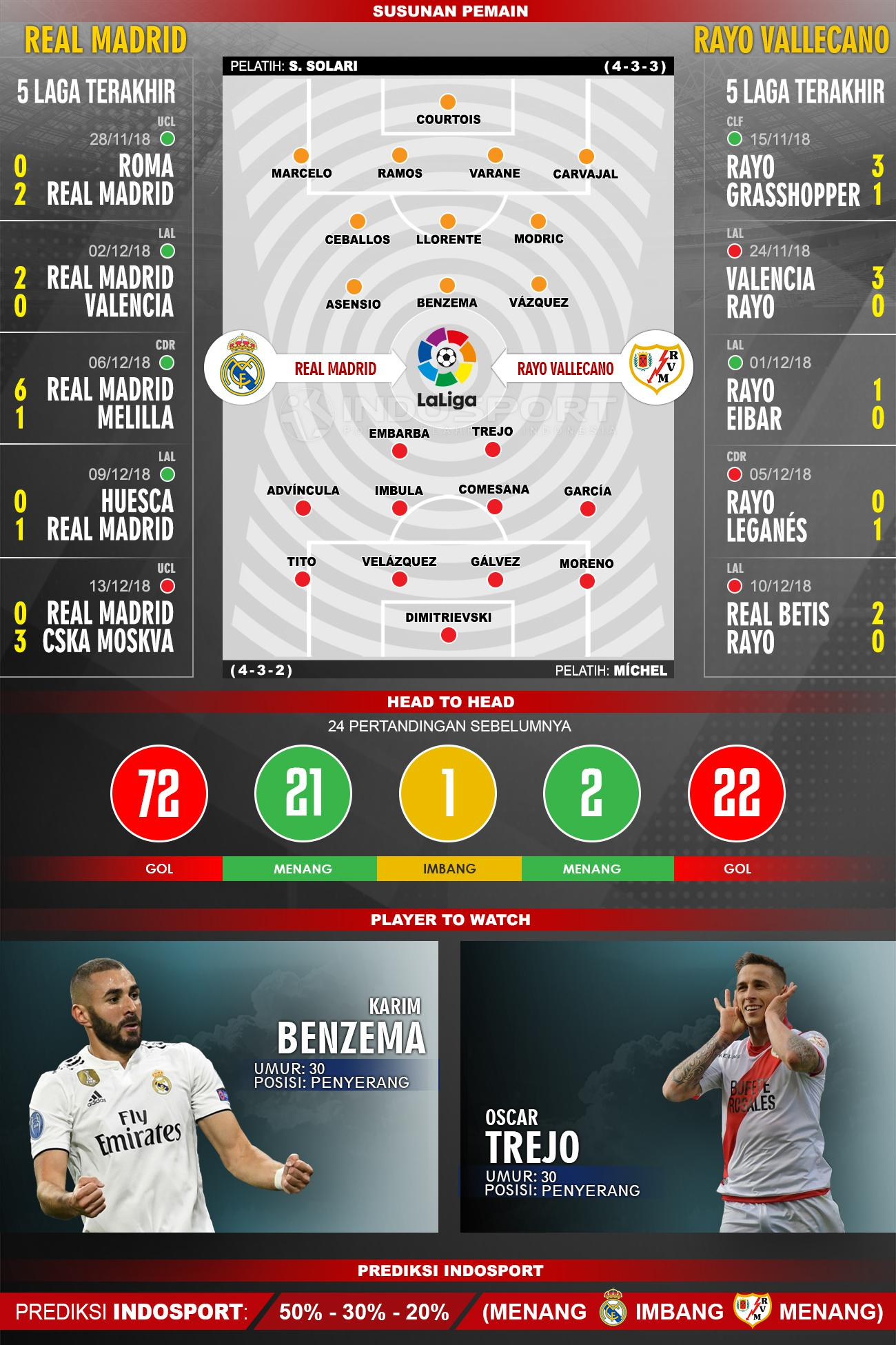 Susunan Pemain dan Lima Laga Terakhir Real Madrid Vs Rayo Vallecano Copyright: Indosport/ Muhammad Fikri Sahara